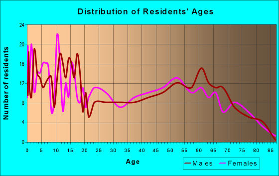 Age and Sex of Residents in zip code 85618