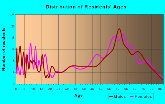 Age and Sex of Residents in zip code 85624