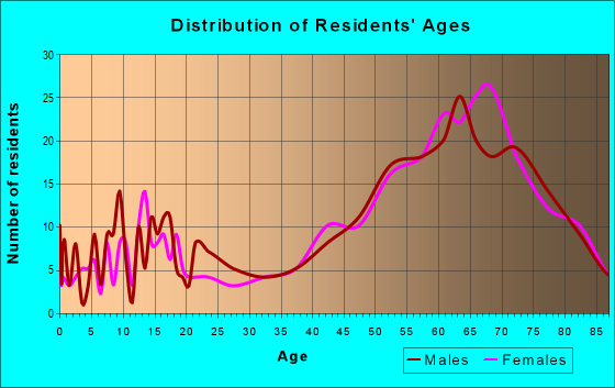 Age and Sex of Residents in zip code 85625