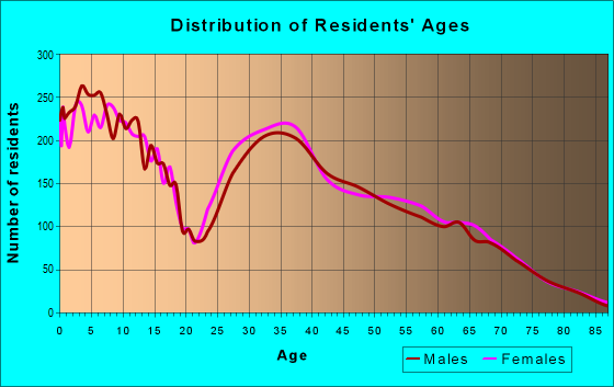 Age and Sex of Residents in zip code 85629