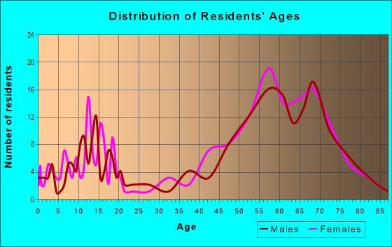 Age and Sex of Residents in zip code 85637