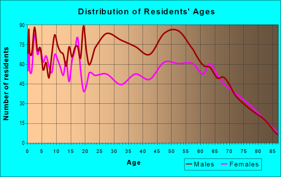Age and Sex of Residents in zip code 85643
