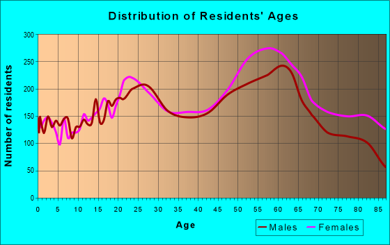Age and Sex of Residents in zip code 85704