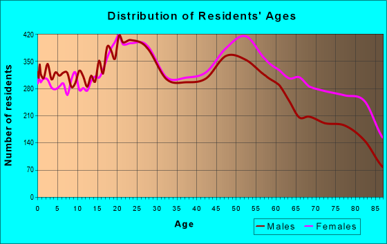 Age and Sex of Residents in zip code 85710