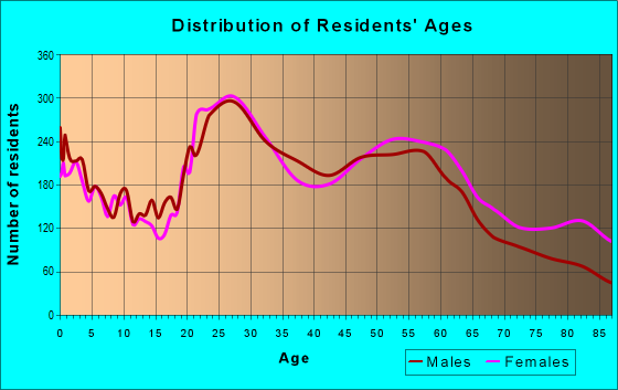 Age and Sex of Residents in zip code 85712