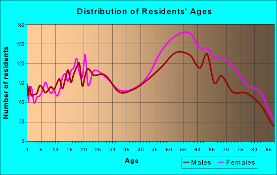 Age and Sex of Residents in zip code 85715