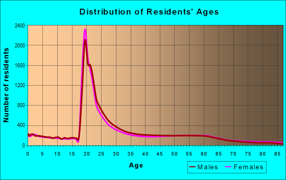 Age and Sex of Residents in zip code 85719