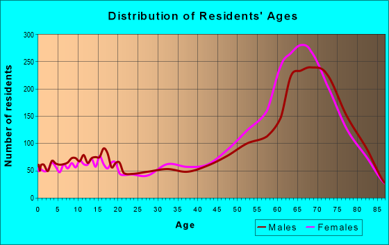 Age and Sex of Residents in zip code 85739