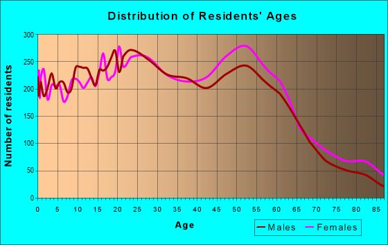 Age and Sex of Residents in zip code 85741