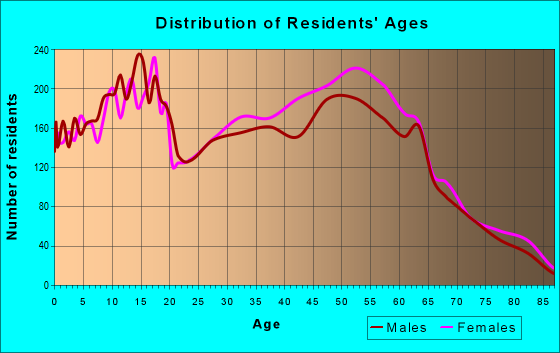 Age and Sex of Residents in zip code 85742
