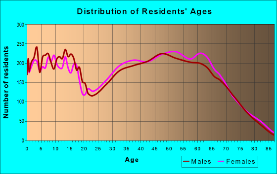 Age and Sex of Residents in zip code 85743