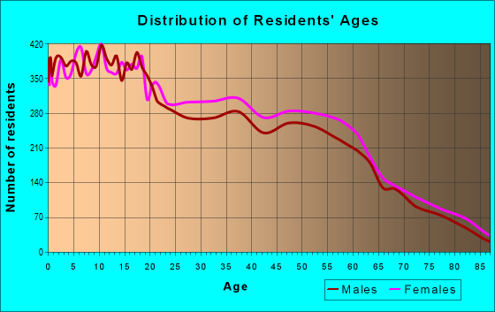 Age and Sex of Residents in zip code 85746