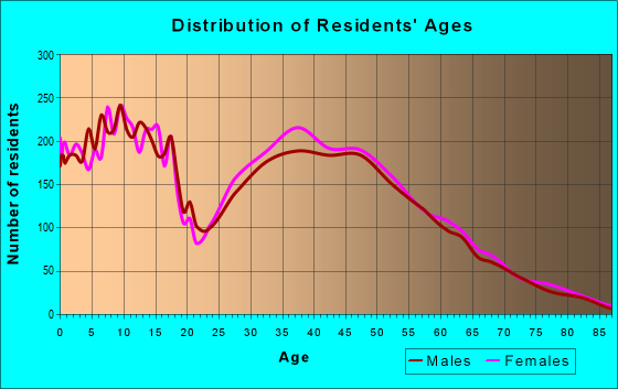 Age and Sex of Residents in zip code 85747
