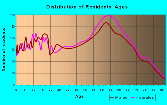 Age and Sex of Residents in zip code 85748