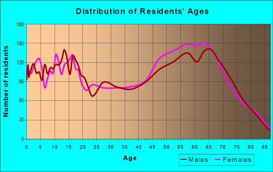 Age and Sex of Residents in zip code 85901