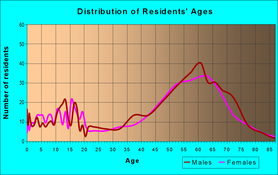 Age and Sex of Residents in zip code 85924