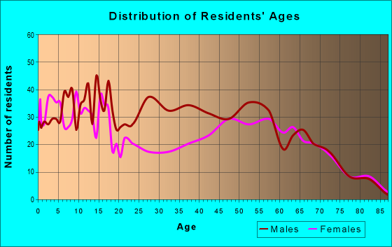 Age and Sex of Residents in zip code 85936