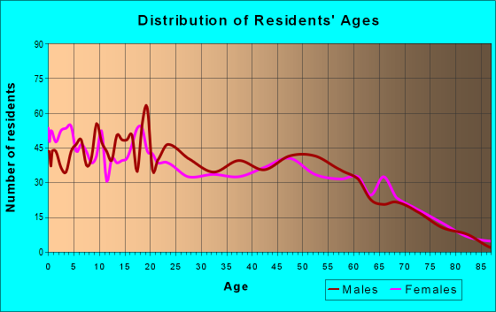 Age and Sex of Residents in zip code 86025