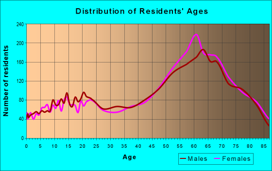 Age and Sex of Residents in zip code 86303
