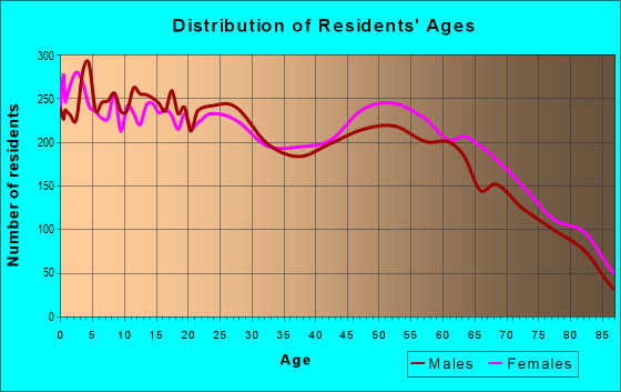 Age and Sex of Residents in zip code 86314