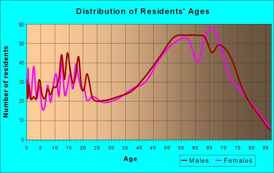 Age and Sex of Residents in zip code 86333