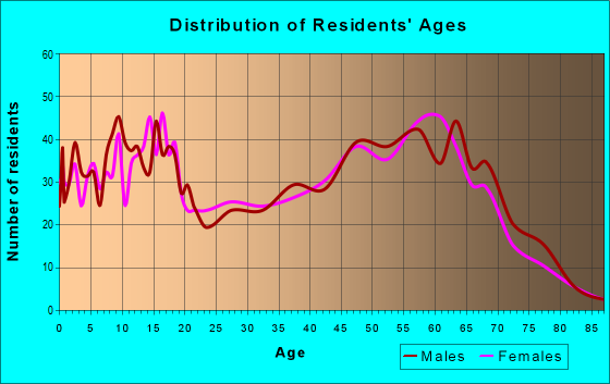 Age and Sex of Residents in zip code 86334