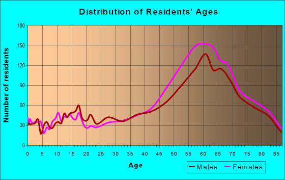 Age and Sex of Residents in zip code 86336