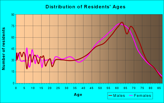 Age and Sex of Residents in zip code 86429