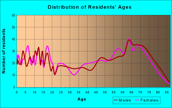 Age and Sex of Residents in zip code 86432