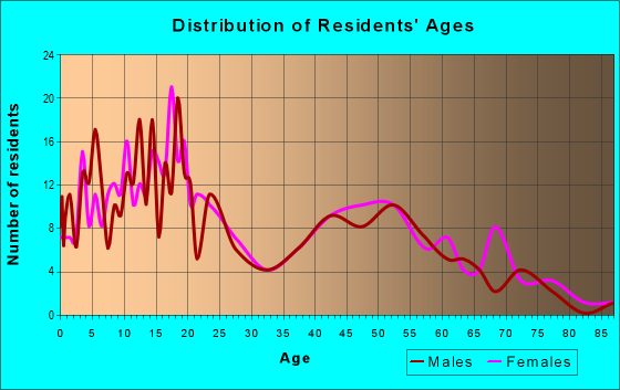 Age and Sex of Residents in zip code 86506