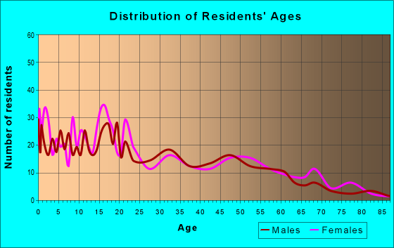 Age and Sex of Residents in zip code 86507