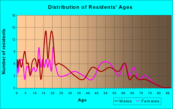 Age and Sex of Residents in zip code 86508