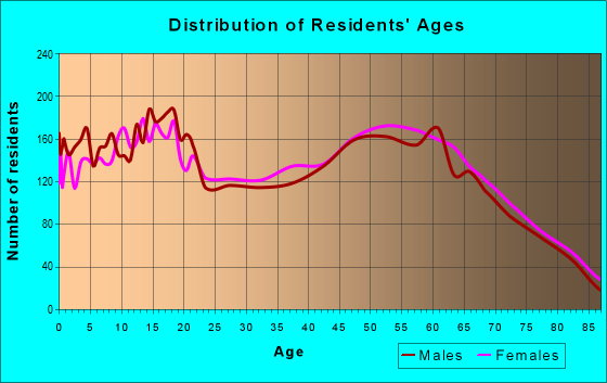 Age and Sex of Residents in zip code 87002