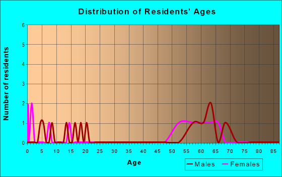 Age and Sex of Residents in zip code 87011