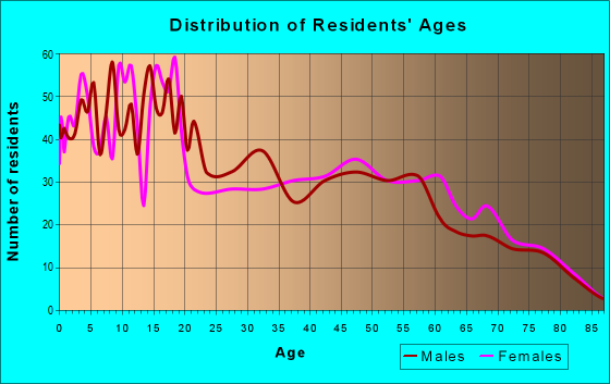 Age and Sex of Residents in zip code 87013