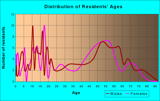 Age and Sex of Residents in zip code 87014