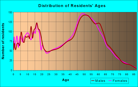 Age and Sex of Residents in zip code 87015