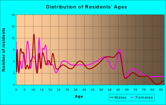 Age and Sex of Residents in zip code 87022