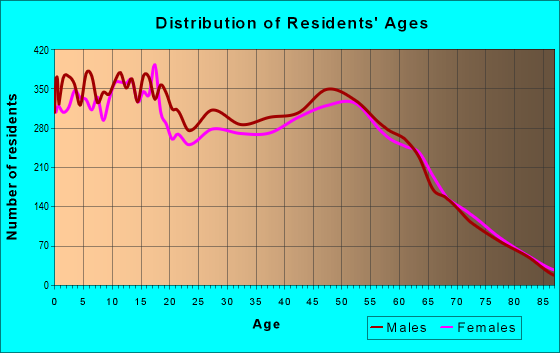 Age and Sex of Residents in zip code 87031