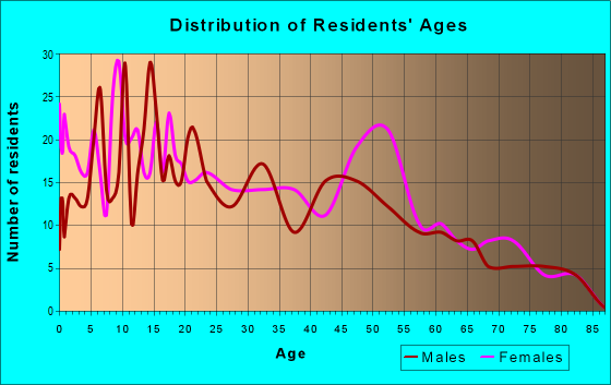 Age and Sex of Residents in zip code 87034