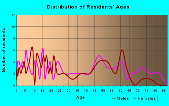 Age and Sex of Residents in zip code 87040