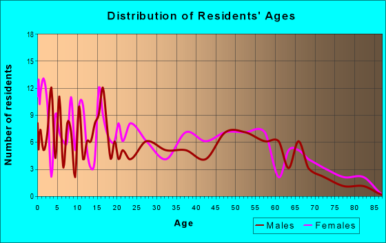 Age and Sex of Residents in zip code 87049