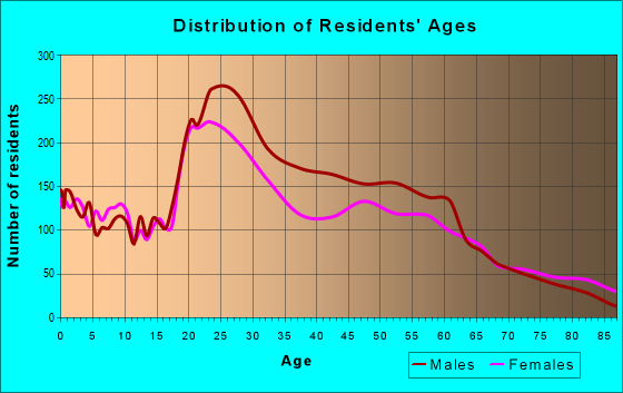 Age and Sex of Residents in zip code 87102