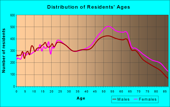 Age and Sex of Residents in zip code 87111