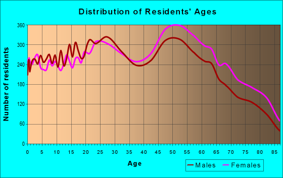 Age and Sex of Residents in zip code 87112