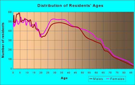 Age and Sex of Residents in zip code 87114