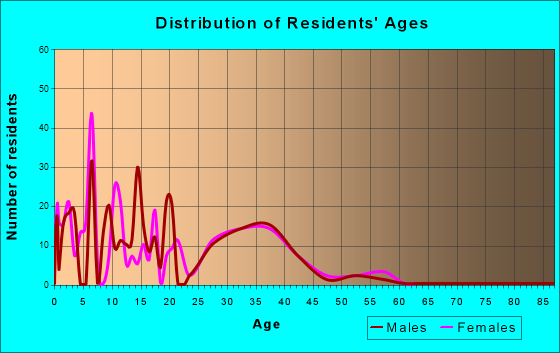 Age and Sex of Residents in zip code 87118