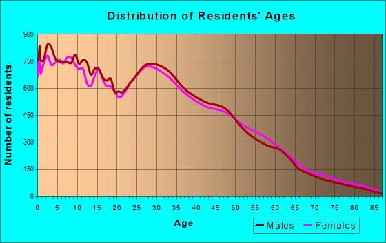 Age and Sex of Residents in zip code 87121
