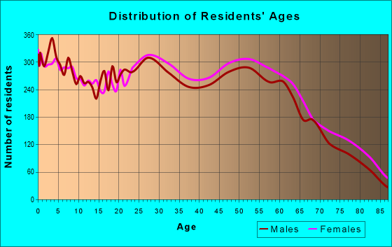 Age and Sex of Residents in zip code 87123