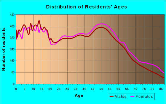 Age and Sex of Residents in zip code 87124